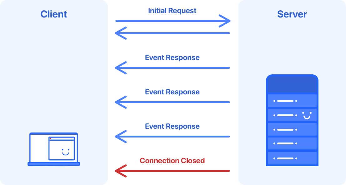 Server side event flow diagram